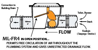 Normal flow through a Mainline brand automatic Fio ML-FR4 backwater valve